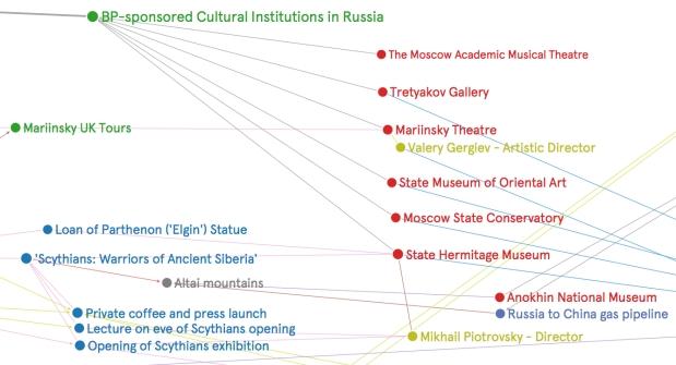 Graph - sponsorship Russia