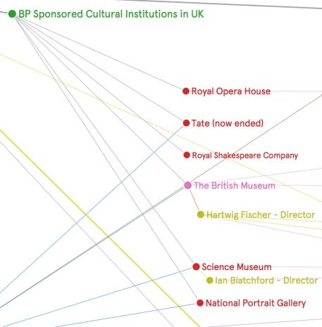 Graph - sponsorship UK