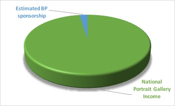 BP sponsorship of NPG pie chart